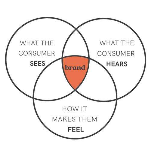 brand diagram