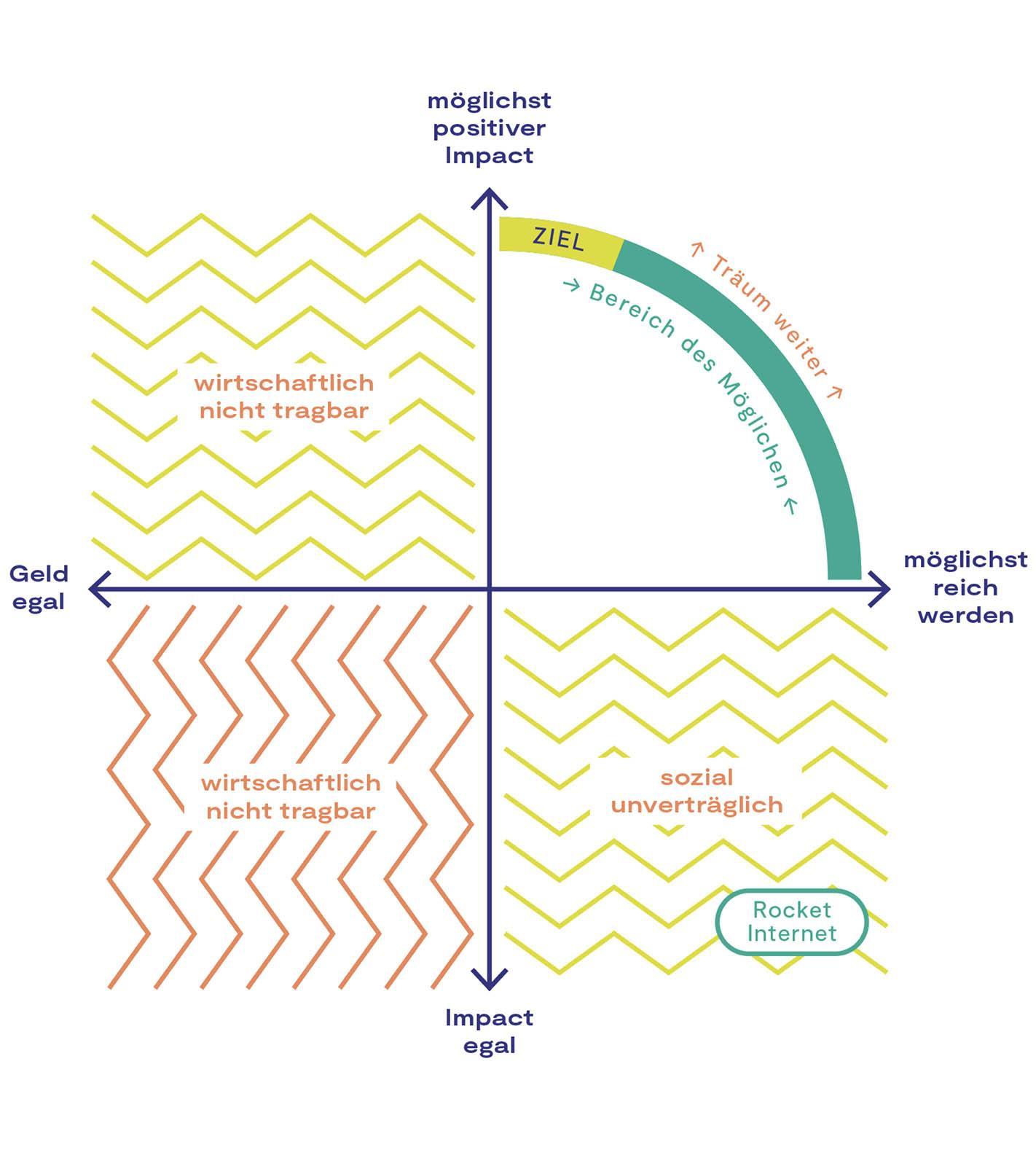 Die Impactmatrix des Verantwortungseigentums