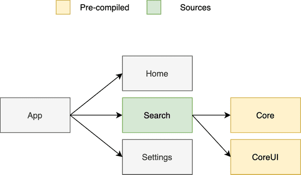 An image that shows how the tree-shaking of projects works with Tuist