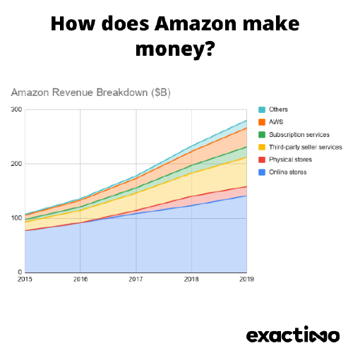 Graph showing how Amazon makes its money