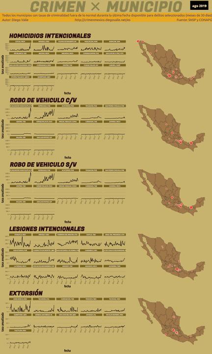 Infográfica del Crimen en México - Ago 2019