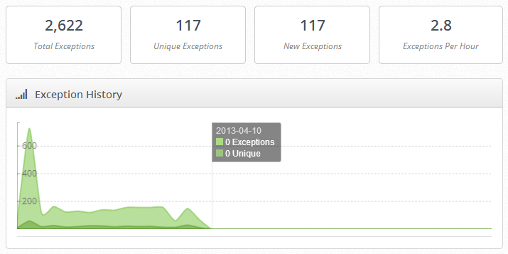 Exceptionless Dashboard