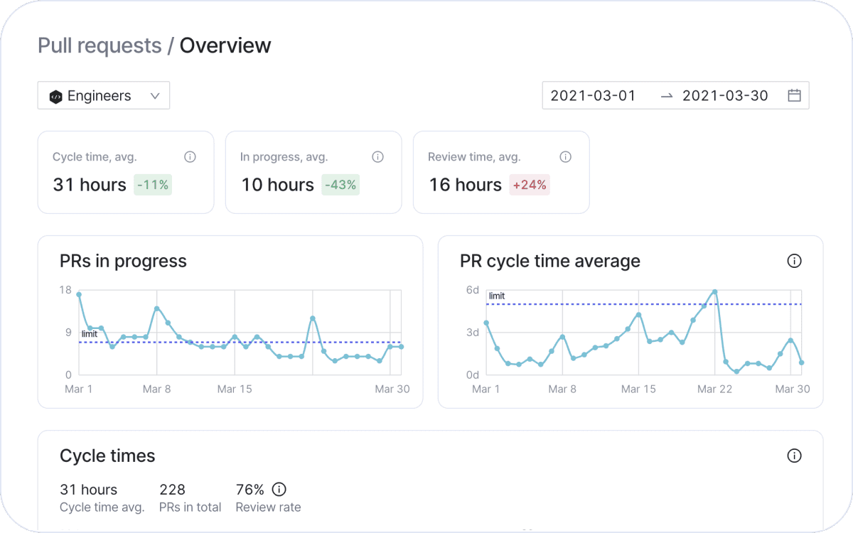 Pull request insights in Swarmia