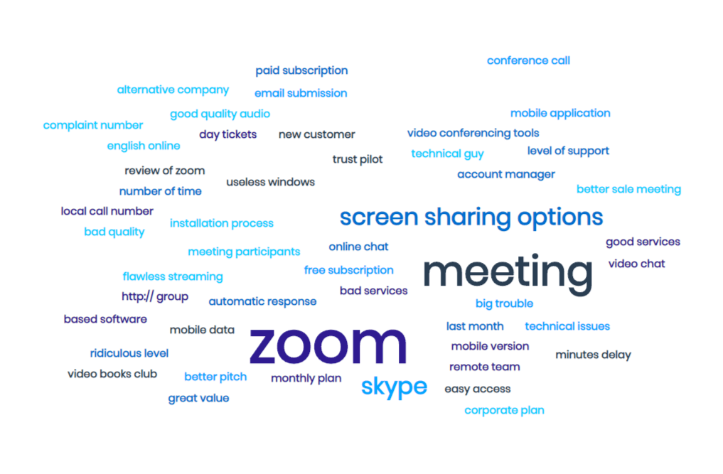 A tag cloud of Zoom reviews created using MonkeyLearn's word cloud generator.