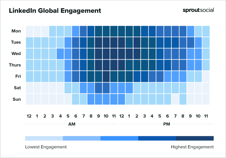 LinkedIn global engagement from Monday to Sunday.