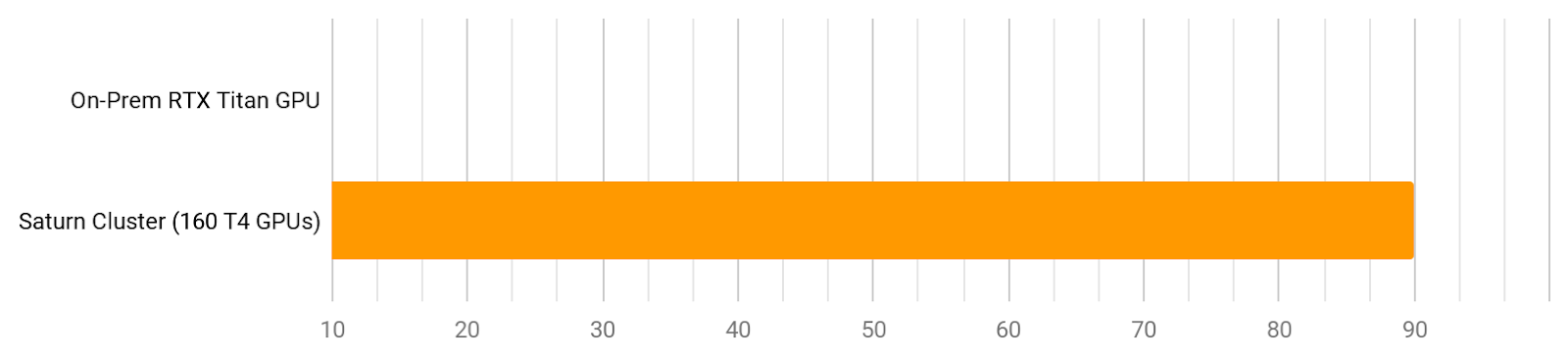 Performance graph of videos processed per hour