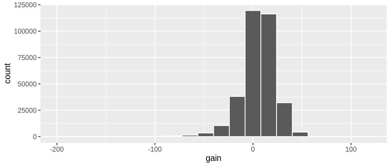 Histogram of gain variable.