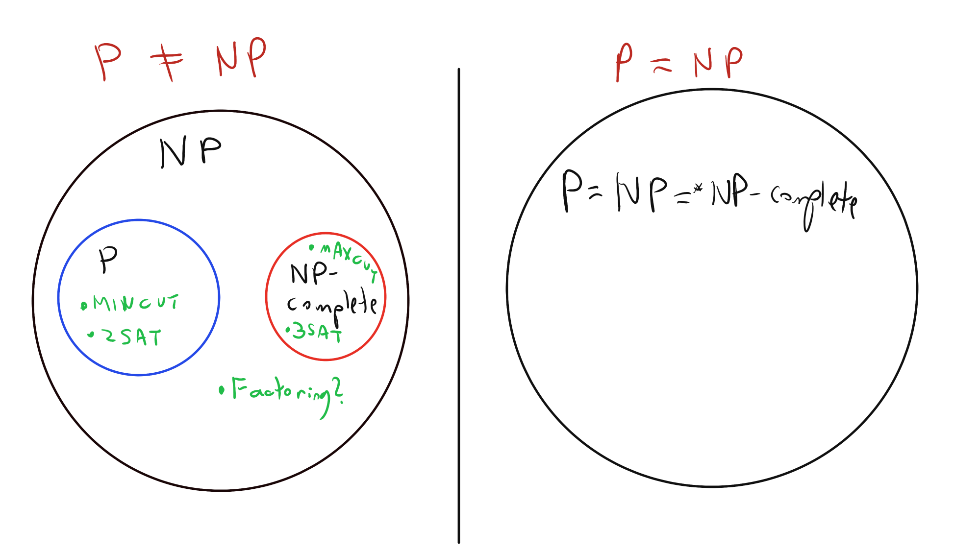 The world if \mathbf{P}\neq \mathbf{NP} (left) and \mathbf{P}=\mathbf{NP} (right). In the former case the set of \mathbf{NP}-complete problems is disjoint from \mathbf{P} and Ladner's theorem shows that there exist problems that are neither in \mathbf{P} nor are \mathbf{NP}-complete. (There are remarkably few natural candidates for such problems, with some prominent examples being decision variants of problems such as integer factoring, lattice shortest vector, and finding Nash equilibria.) In the latter case that \mathbf{P}=\mathbf{NP} the notion of \mathbf{NP}-completeness loses its meaning, as essentially all functions in \mathbf{P} (save for the trivial constant zero and constant one functions) are \mathbf{NP}-complete.