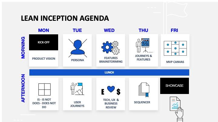 Lean Inception agenda