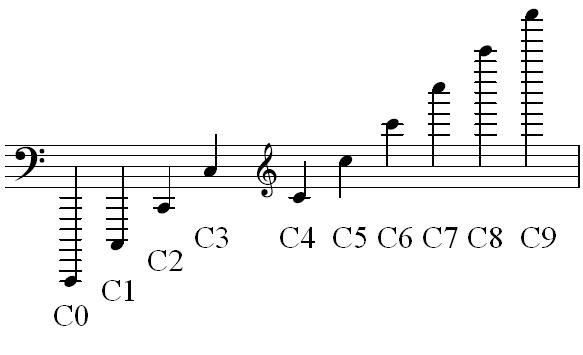 octaves, C0 - C9