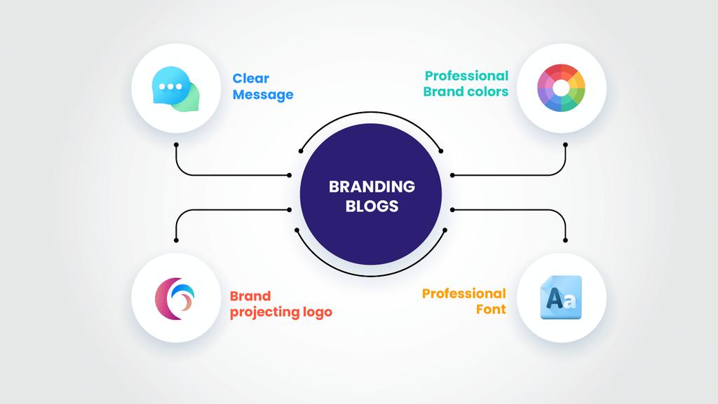 Branding Blogs