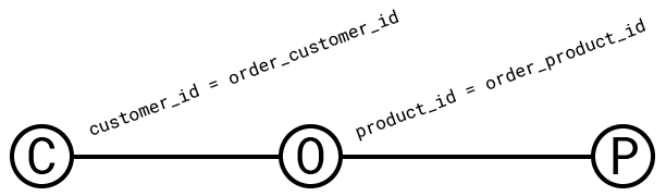 the query graph for the query given above