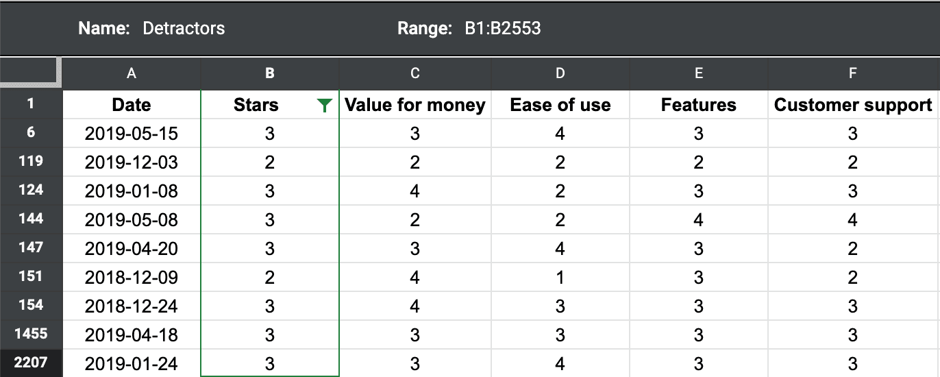 Slack reviews in Excel s filtered by those that ranked 3 stars or lower.