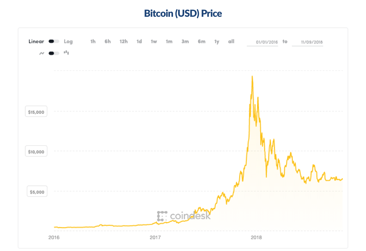 Bitcoin price chart showing the trends from January 2016 to December 2018 via coindesk