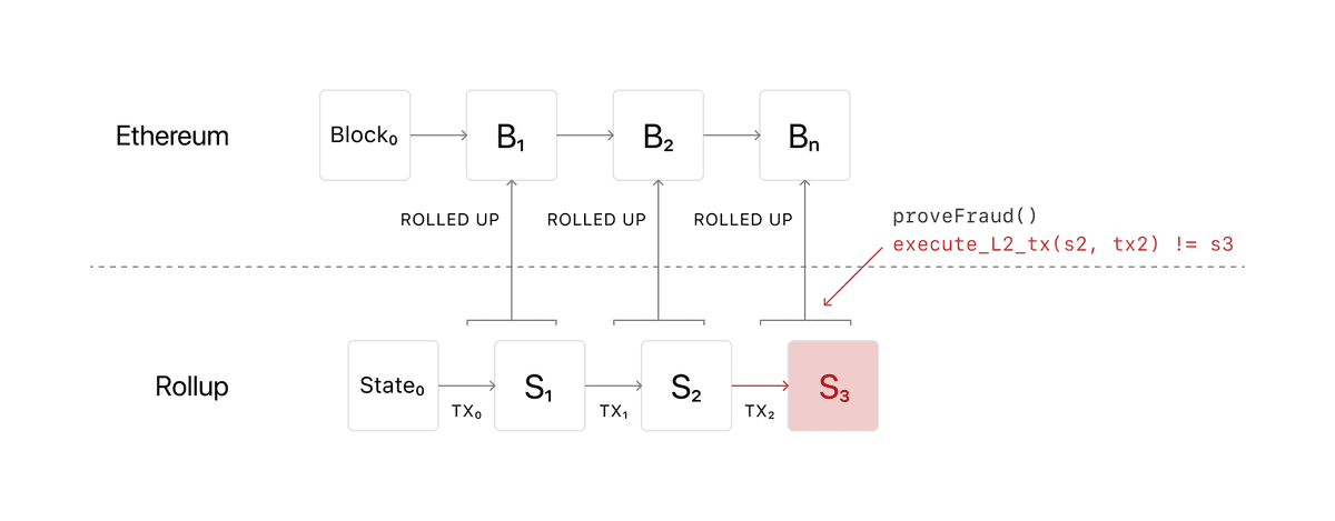 Diagram showing what happens when a fraudulent transaction occurs in an Optimistic rollup in Ethereum
