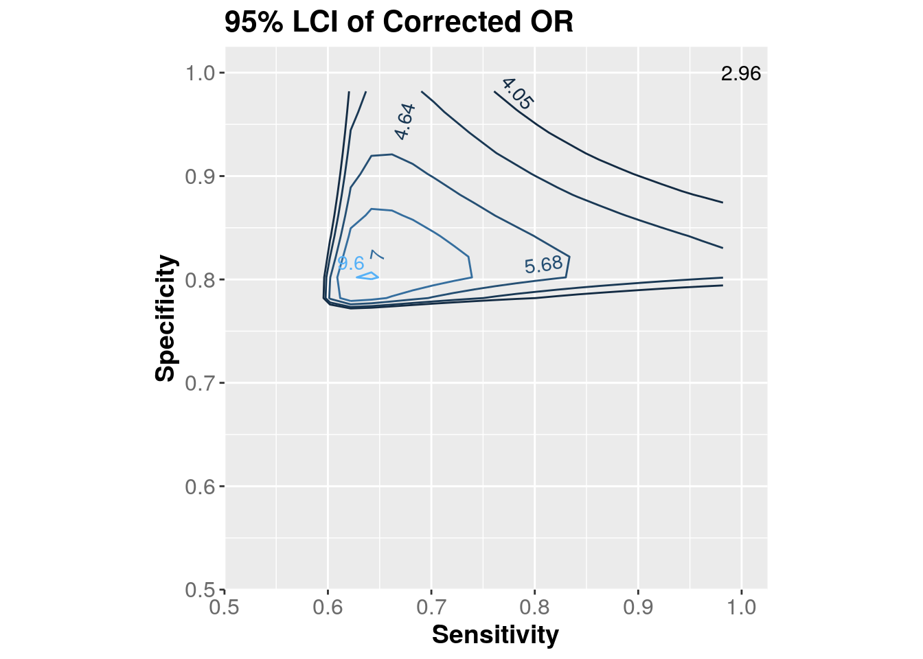 Contour plot of 95% lower confidence limit of corrected OR