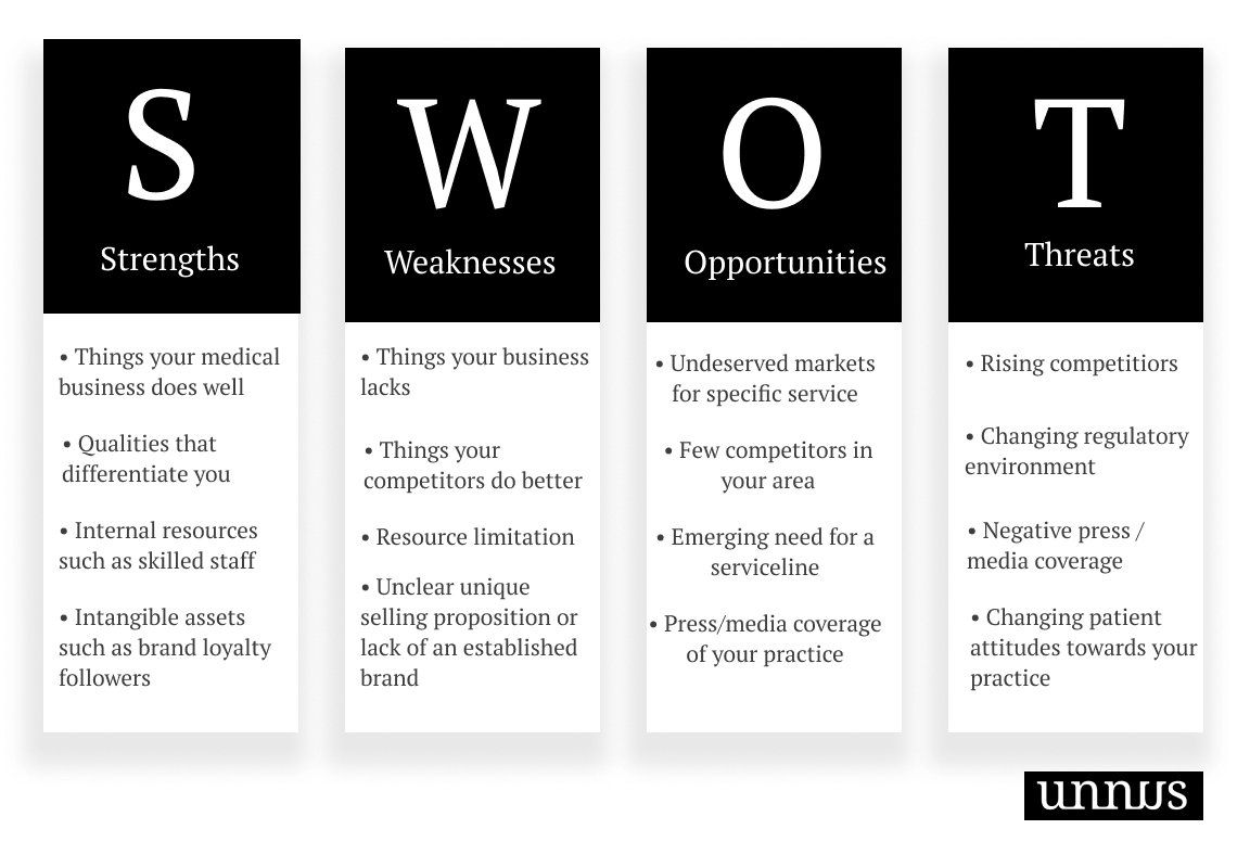Picture that describes components of SWOT Analysis in healthcare