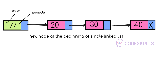 Singly Linked List insertion