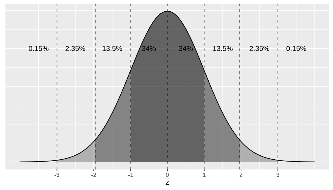 Rules of thumb about areas under normal curves.
