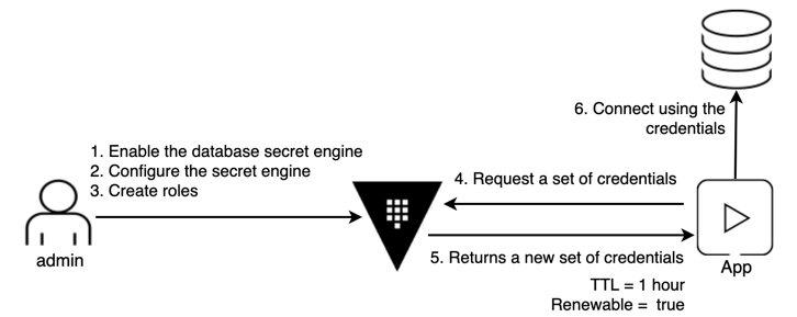 Dynamic Secret Workflow