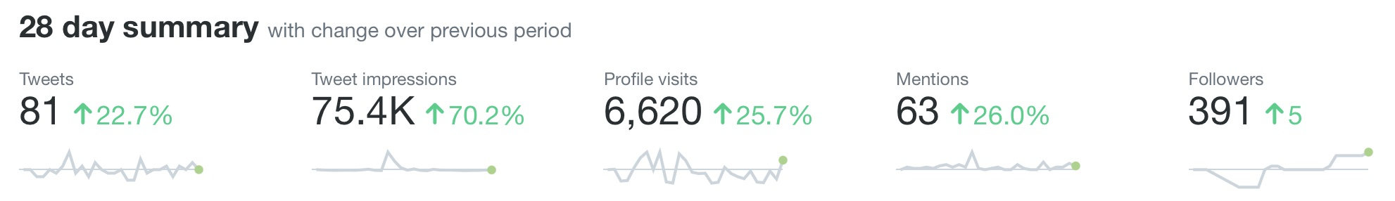 A screenshot of my Twitter analytics for June 2021. It shows 81 tweets, 75,400 tweet impressions, 6,620 profile visits, 63 mentions, and 391 followers (5 more than last month).