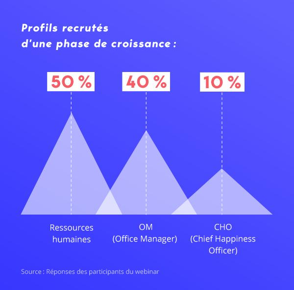 Image graphique profils recrutés en phase de croissance