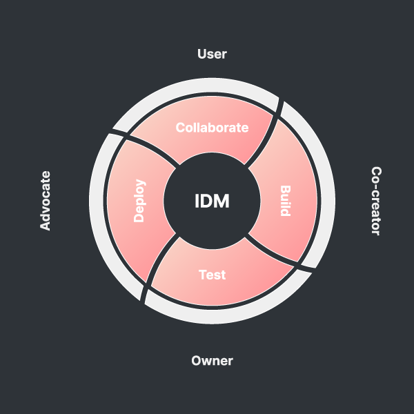 Internal development methodology