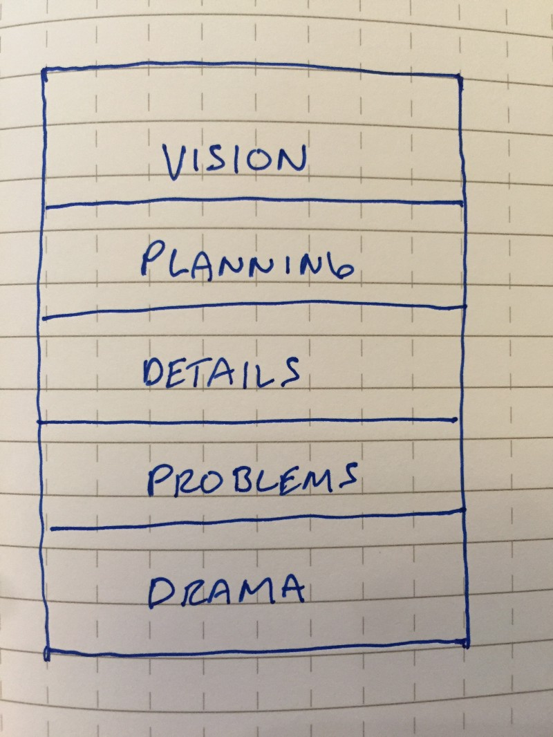 A stack with Vision at the top, with Planning underneath, then Details, Problems, and finally Drama