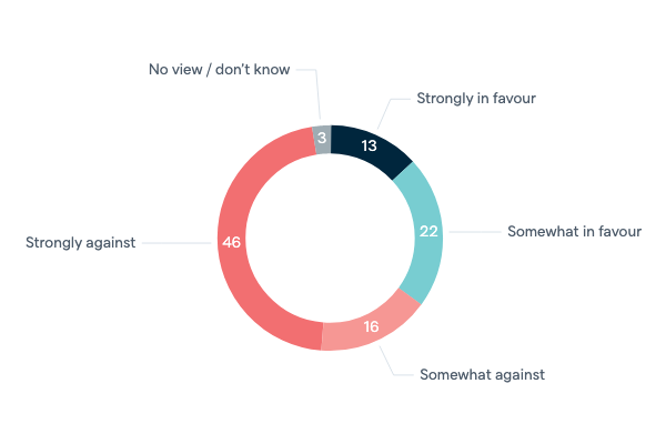 Nuclear power in Australia - Lowy Institute Poll 2020