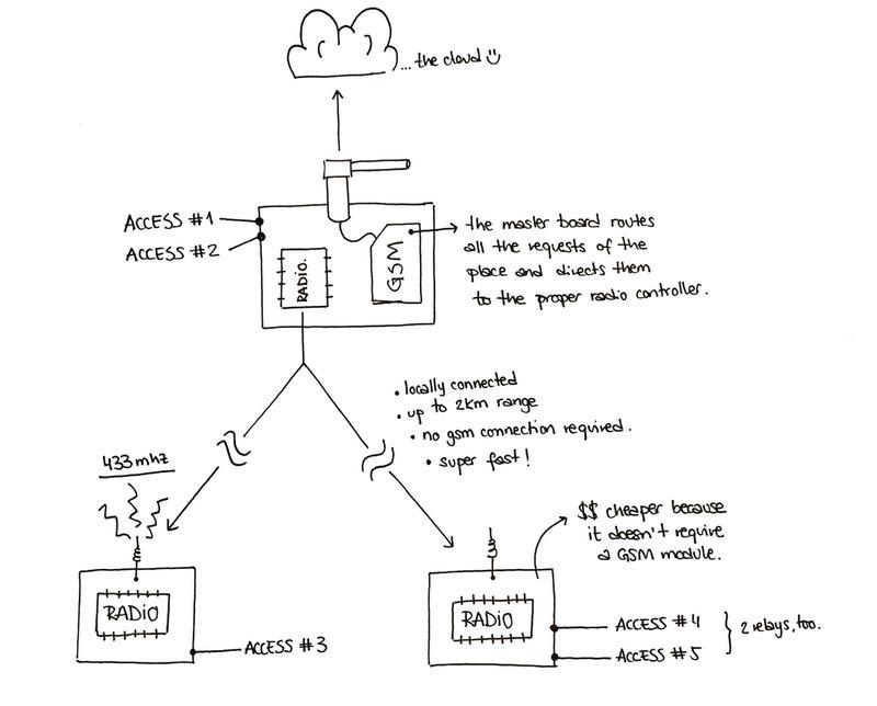 iomando app 2.0 —radio schema