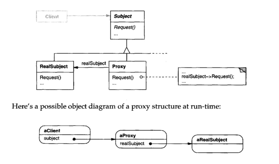 Proxy Pattern Diagram