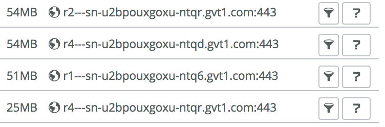 URL Traffic Timeline