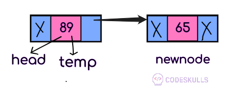Create and traverse Doubly Linked List