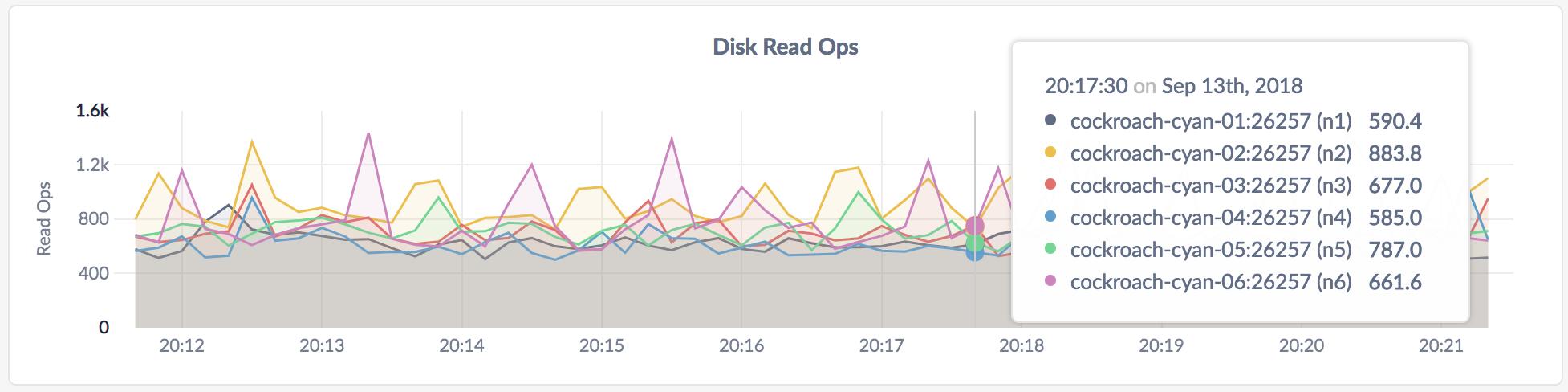 CockroachDB Admin UI Disk Read Ops graph