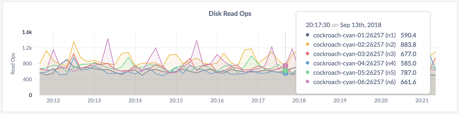 DB Console Disk Read Ops graph