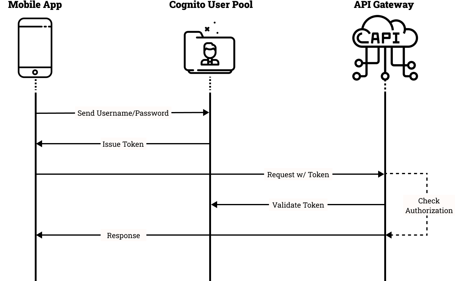 Cognito User Pool authentication flow