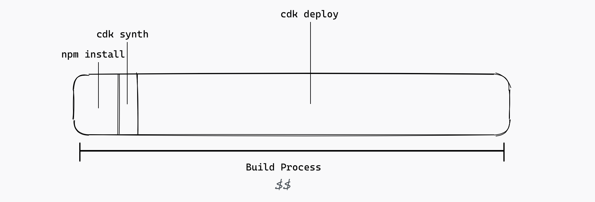 CDK deployment lifecycle