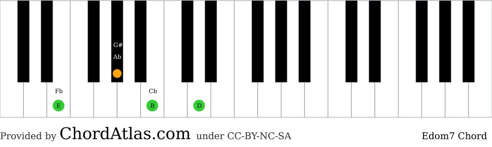 Piano chord chart for the E dominant seventh chord (Edom7). The notes E, G#, B and D are highlighted.