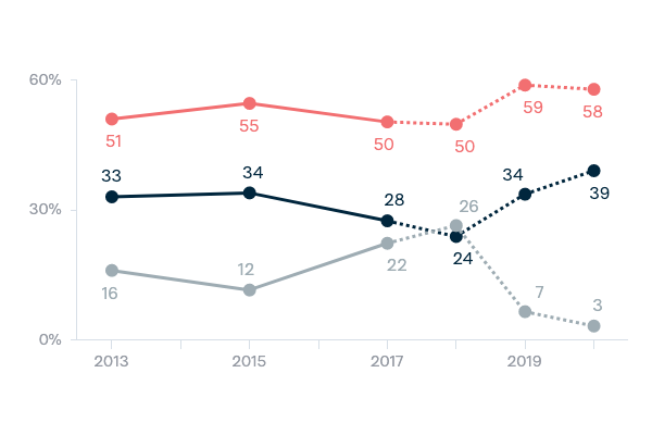 Indonesia and democracy - Lowy Institute Poll 2020