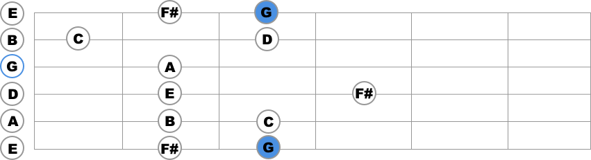 g major first position guitar