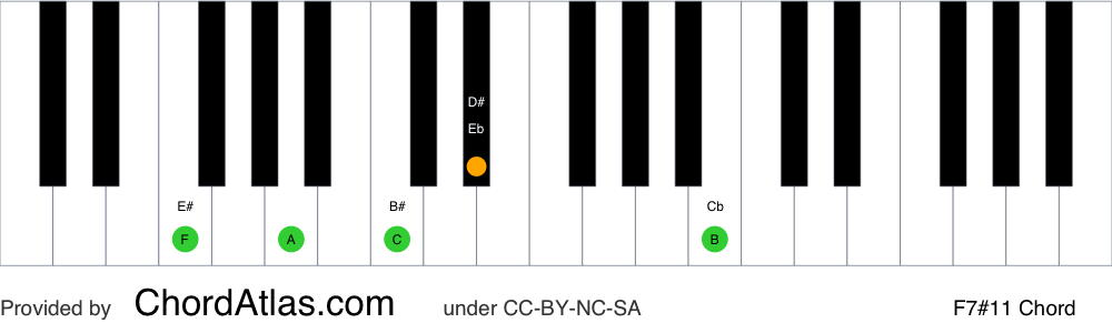 Piano chord chart for the F lydian dominant seventh chord (F7#11). The notes F, A, C, Eb and B are highlighted.