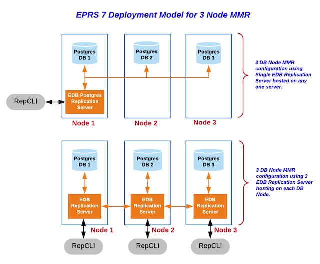 3 Node Multi-Master Replication with EDB Postgres