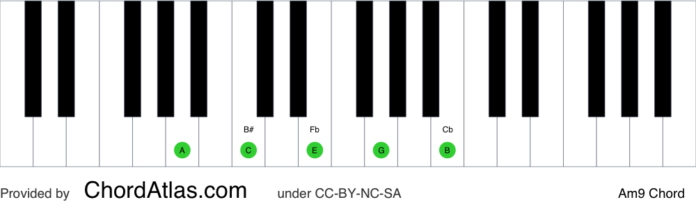 Piano chord chart for the A minor ninth chord (Am9). The notes A, C, E, G and B are highlighted.
