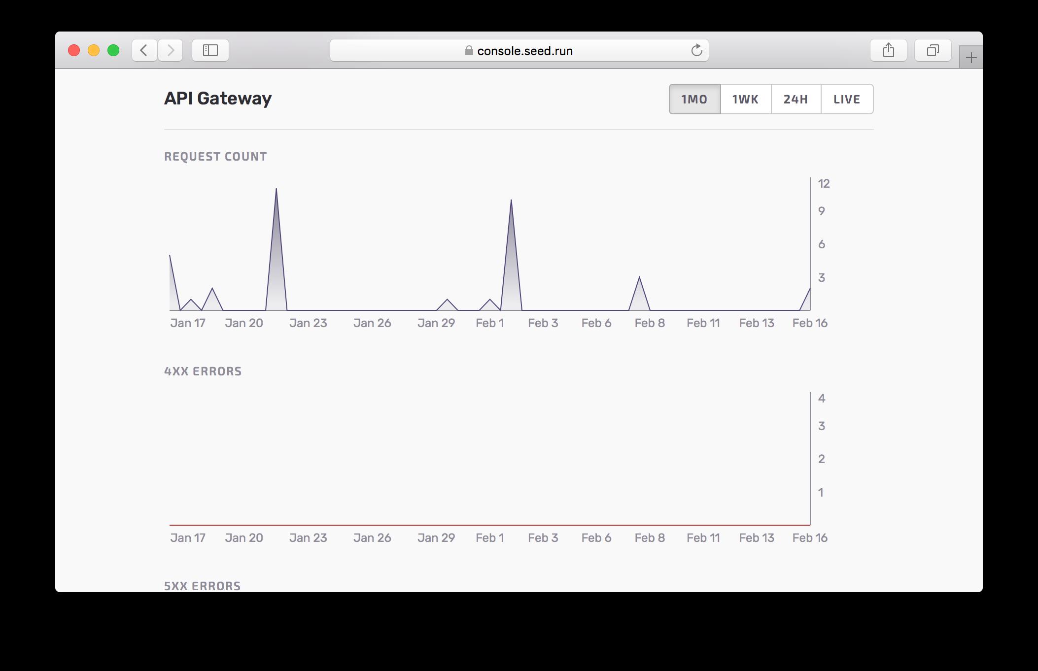 API Gateway Metrics