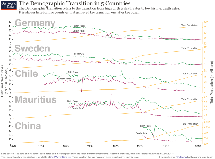 Demographic-Transition-5-countriesi
