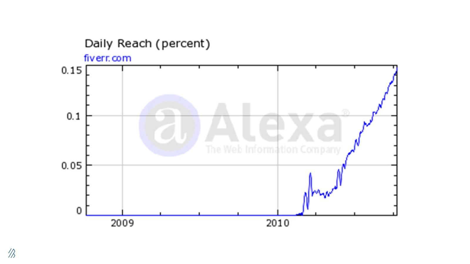 This is an Alexa data chart of Fiverr's daily reach circa 2010.