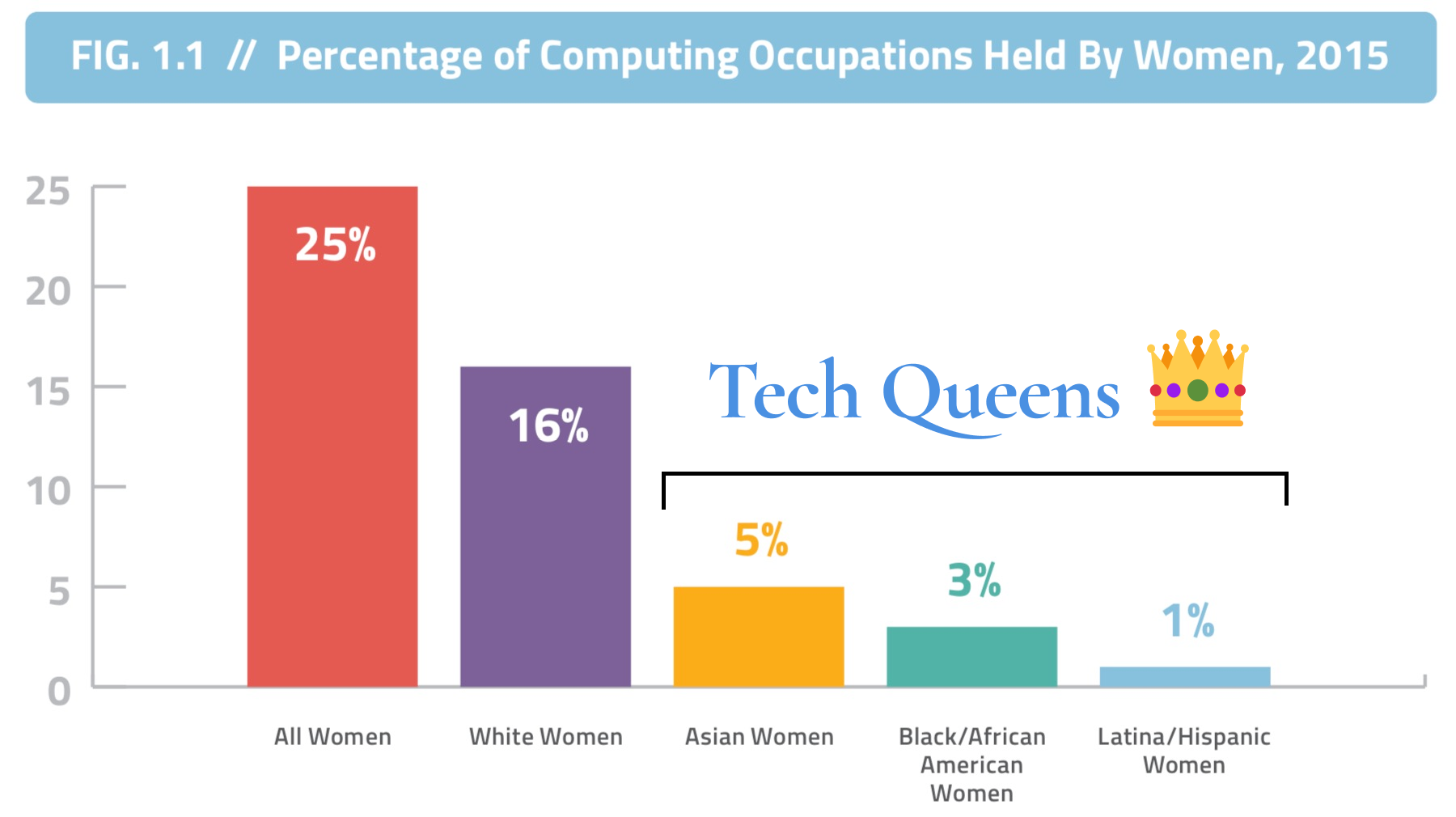 Percentage of Computing Occupations Held By Women