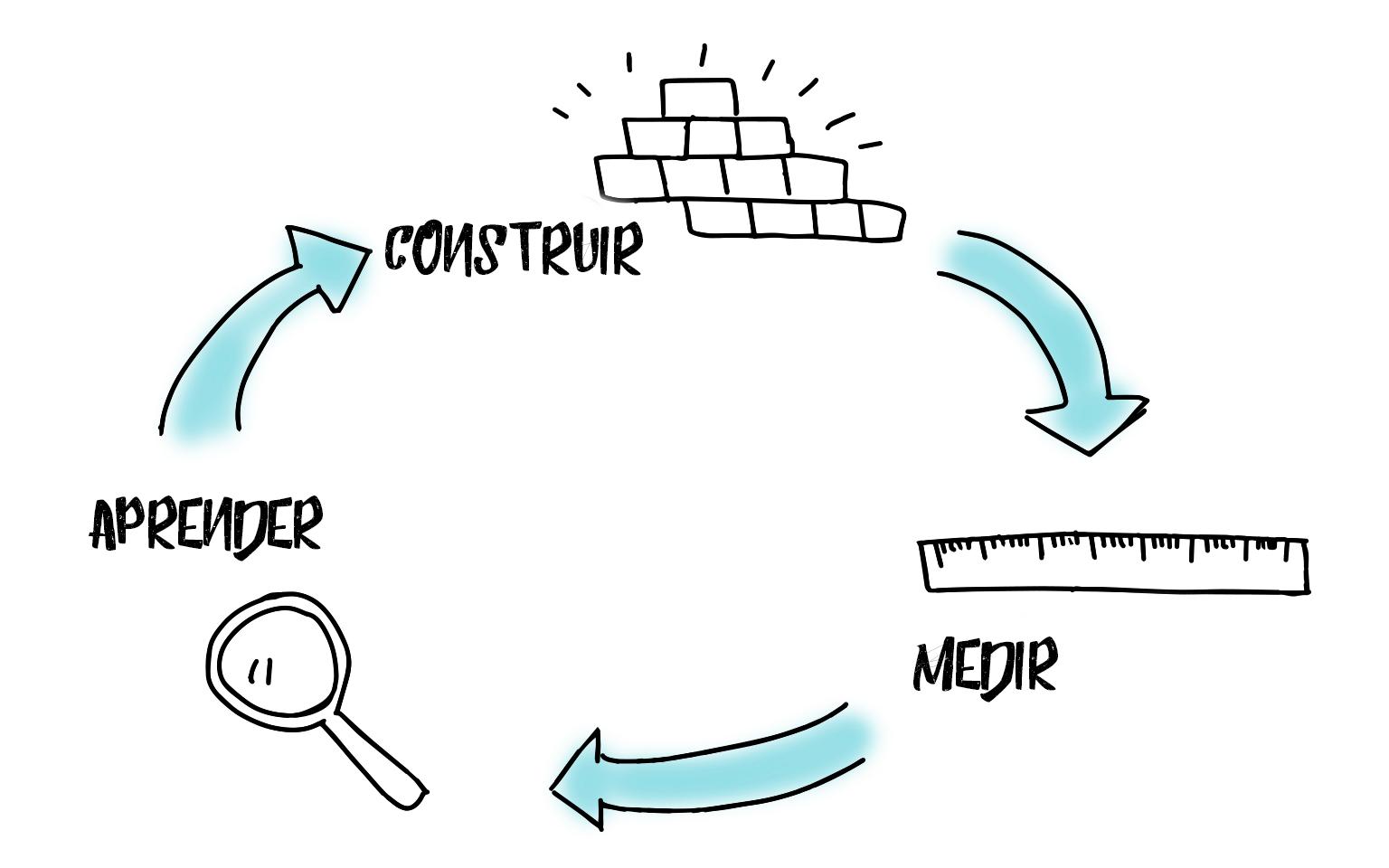 Construir, Medir, Aprender. Lean Startup (Eric Ries)