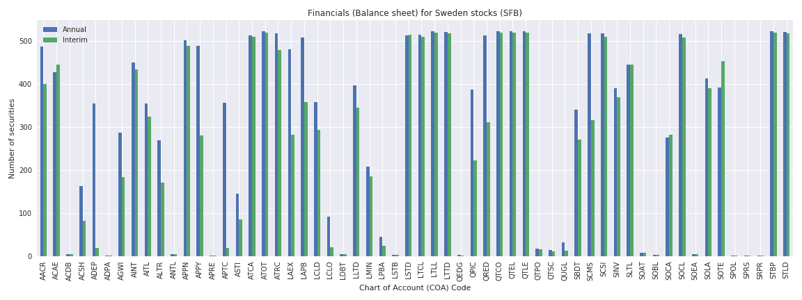 Sweden Reuters financials balance sheet