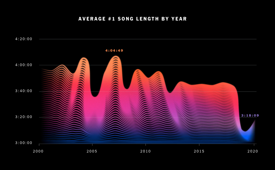 NewYorkTimes How Our Digitized World has Changed Music